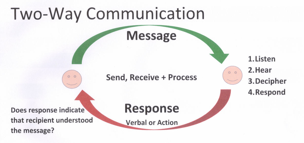 communication is a two way process Thus, communication is a two way process and is incomplete without a feedback from the recipient to the sender on how well the message is understood by him.
