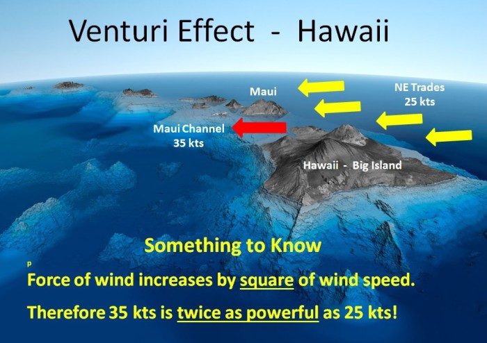 In the Hawaiian Islands, the Venturi Effect often causes the wind to howl at over 35 knots in the Maui Channel between Maui and the Big Island.